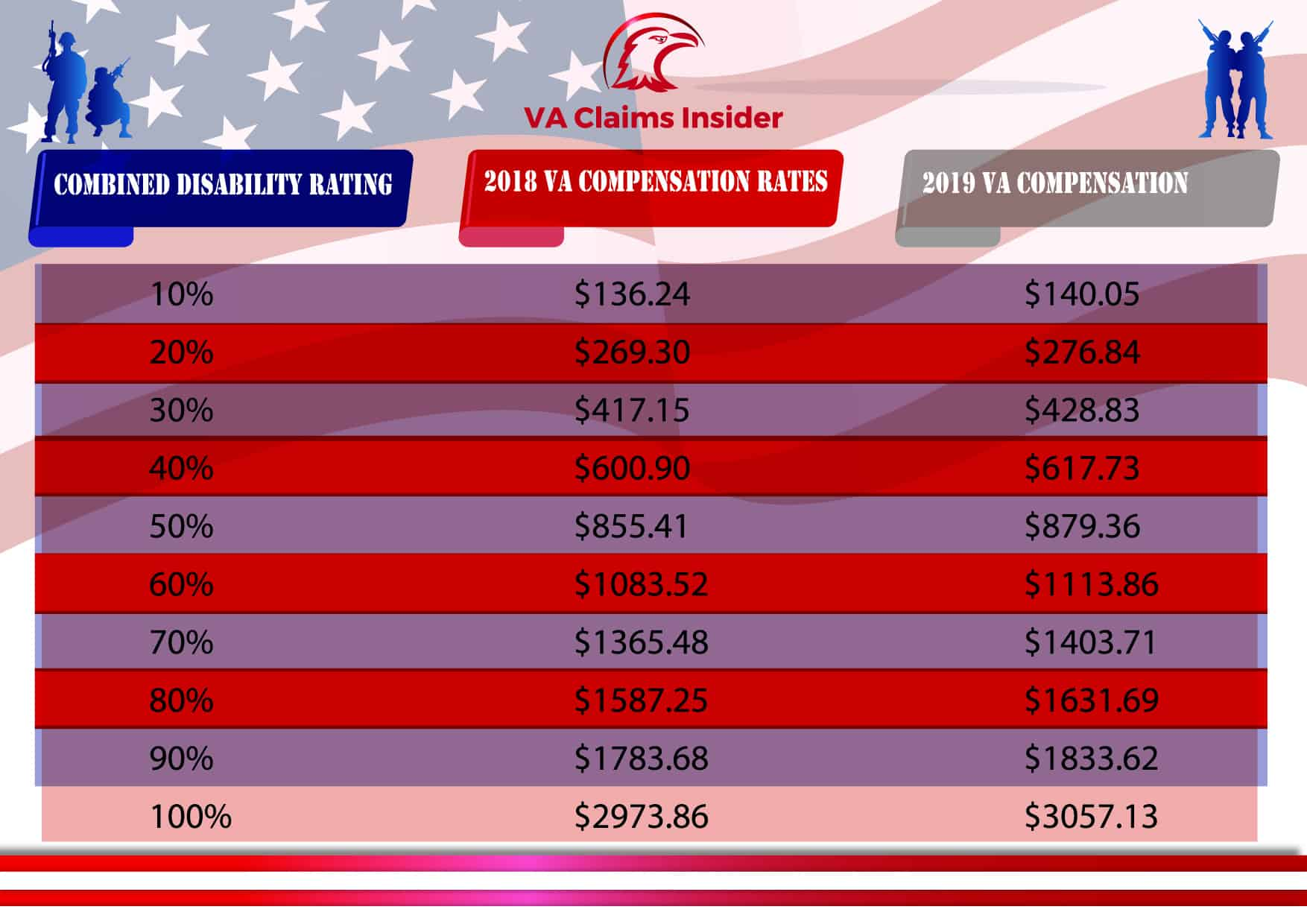 2019 VA Disability Compensation Pay Rates 2018 to 2019 VA compensation table