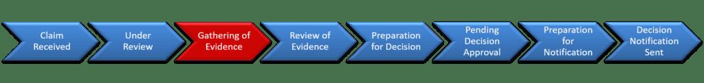 Step 3 Gathering of Evidence