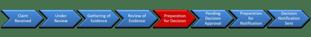 Step 5 Preparation for Decision