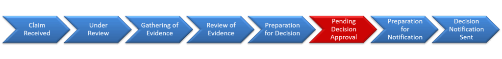 8 Step VA Claim Process Explained Step 6 Pending Decision Approval