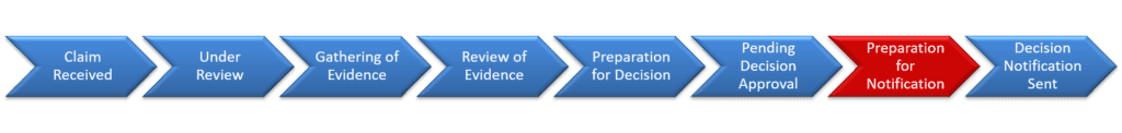 8 Step VA Claim Process Explained Step 7 Preparation for Notification