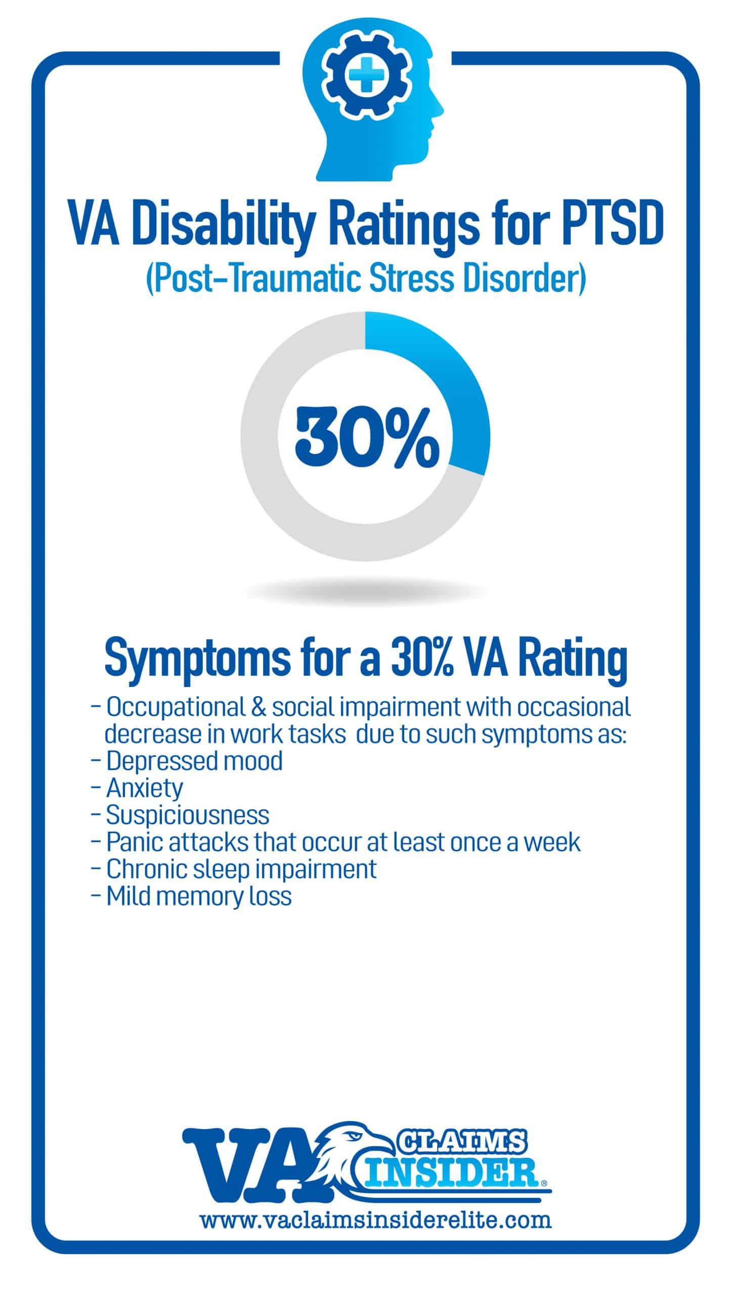 Symptoms of 30 Percent VA Rating for PTSD