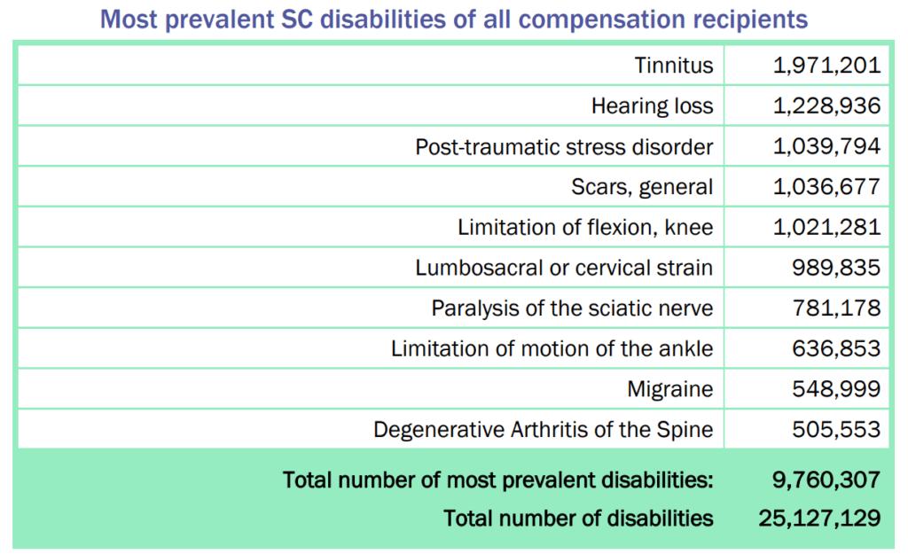 Top 3 Guaranteed VA Disability Claims Most Common Service Connected VA Disability Claims 1