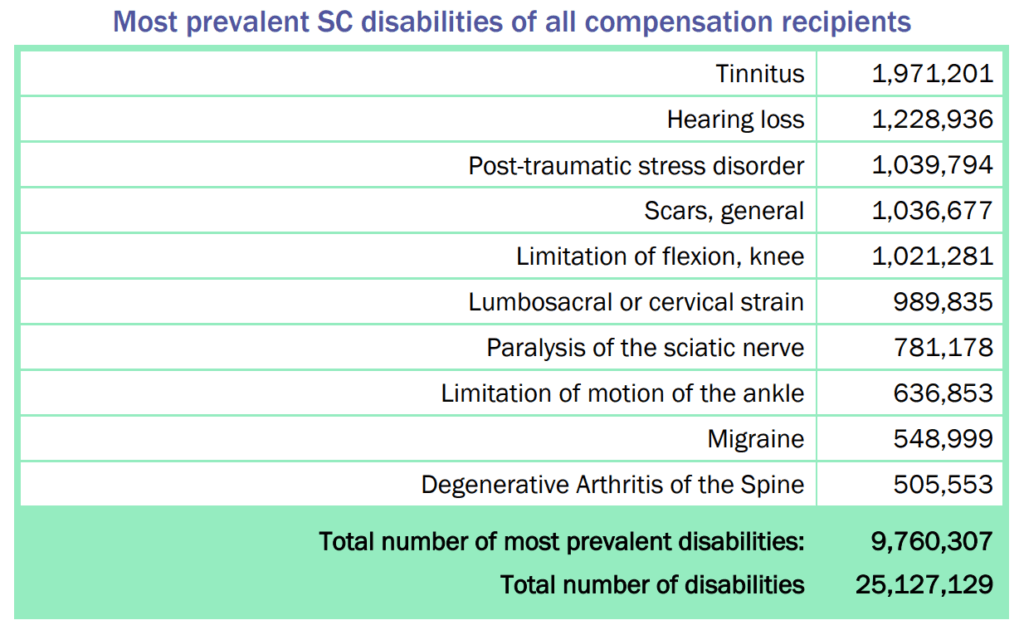 Top 10 Most Common VA Disability Claims