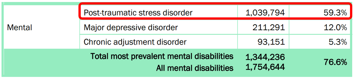 59.3% of VA mental health claims are for PTSD