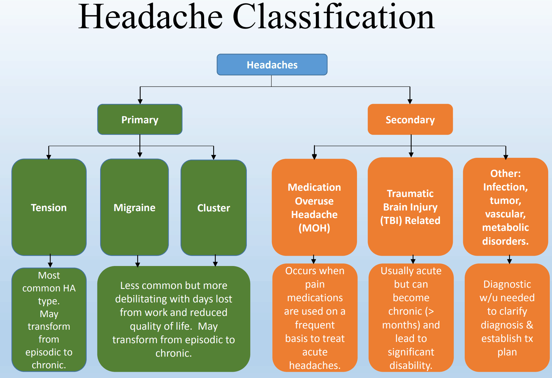 Headaches Classification Guide