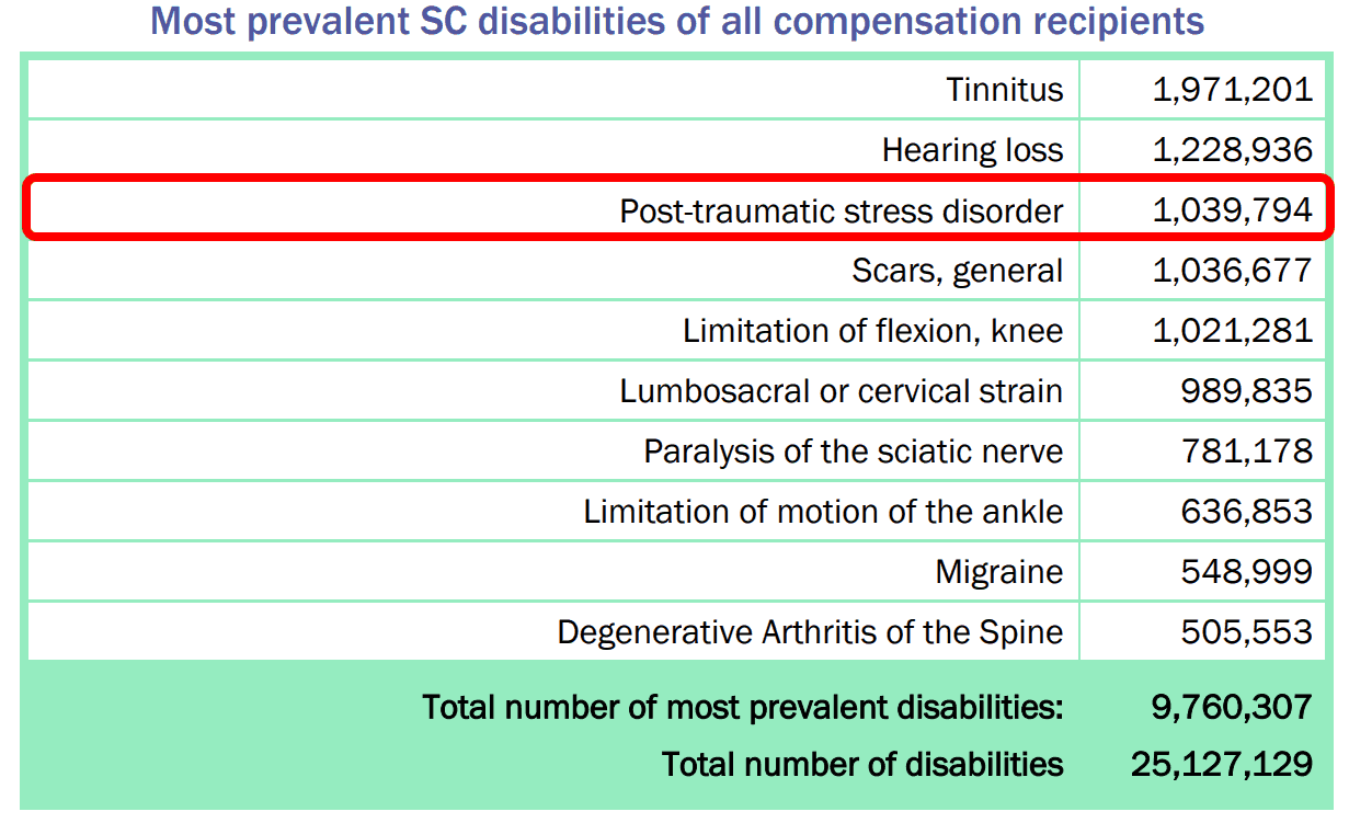 And tbi rating ptsd disability VA Disability