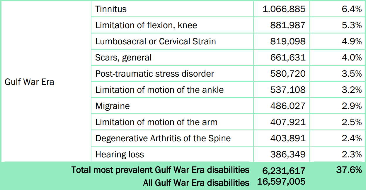 Most Common Claims for Gulf War Veterans