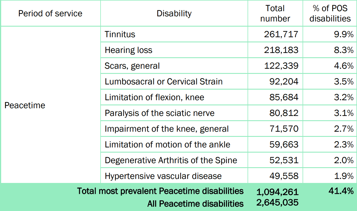 Most Common Disability Claims for Peacetime Veterans