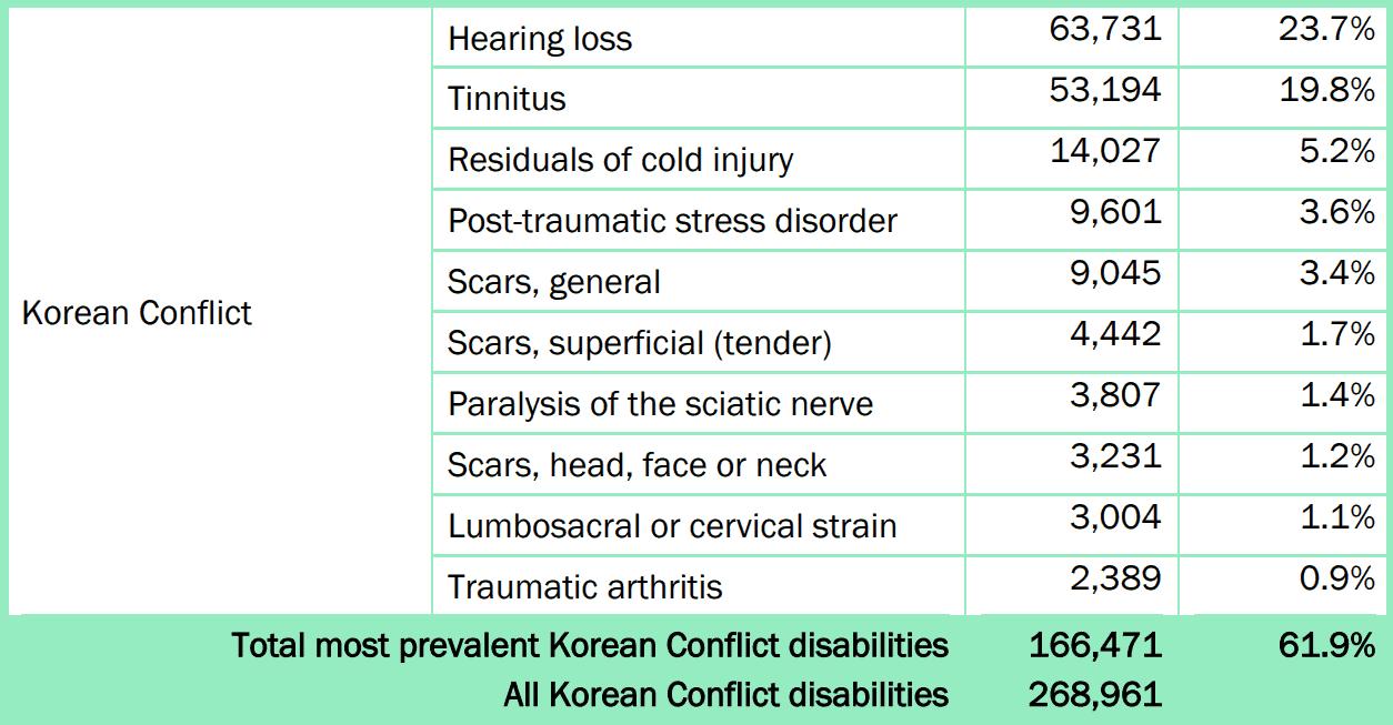 Most Common VA Claims for Korean War Veterans