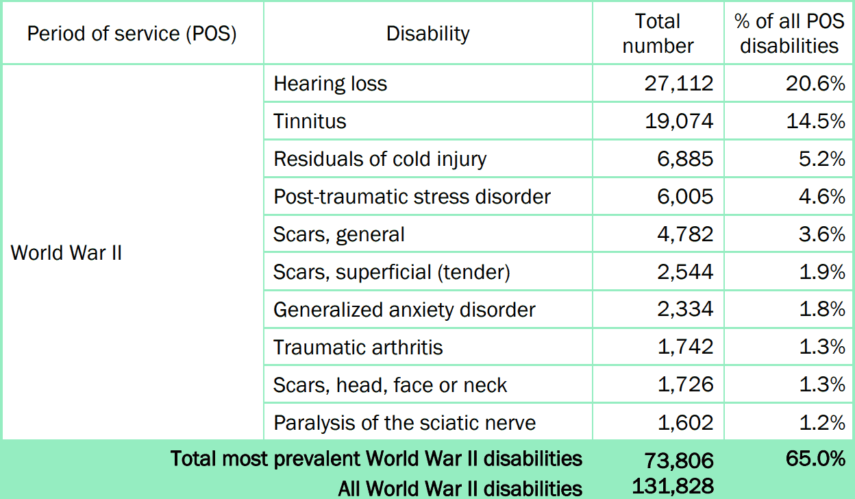 Most Common VA Claims for World War II Veterans