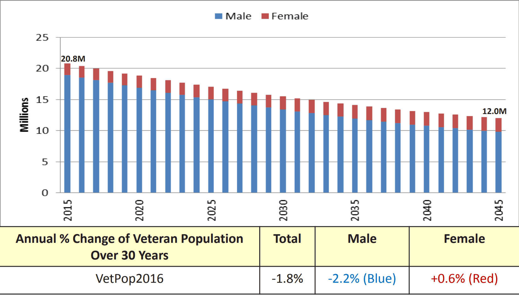 Total Number of Veterans in the US by Year