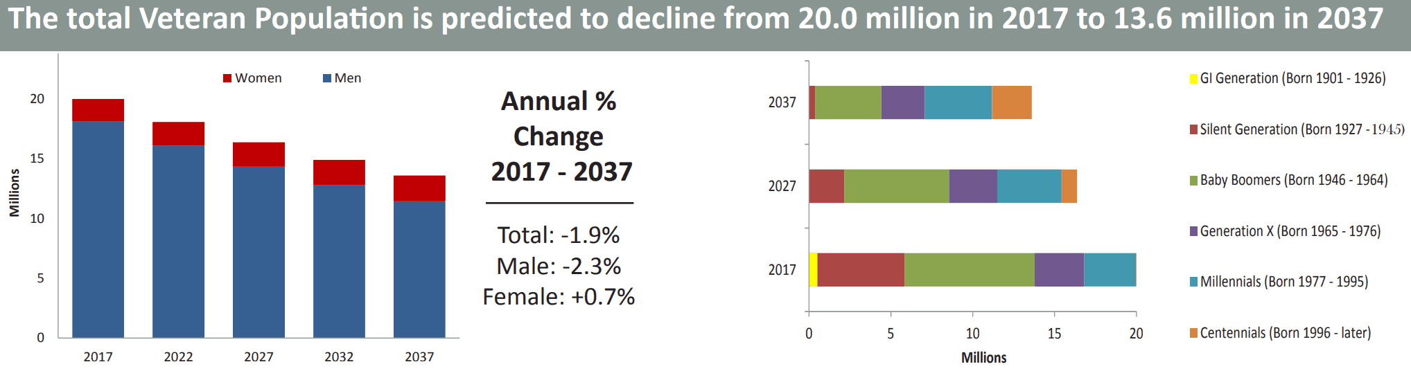 Total Veteran Population Decline from 2017 to 2037