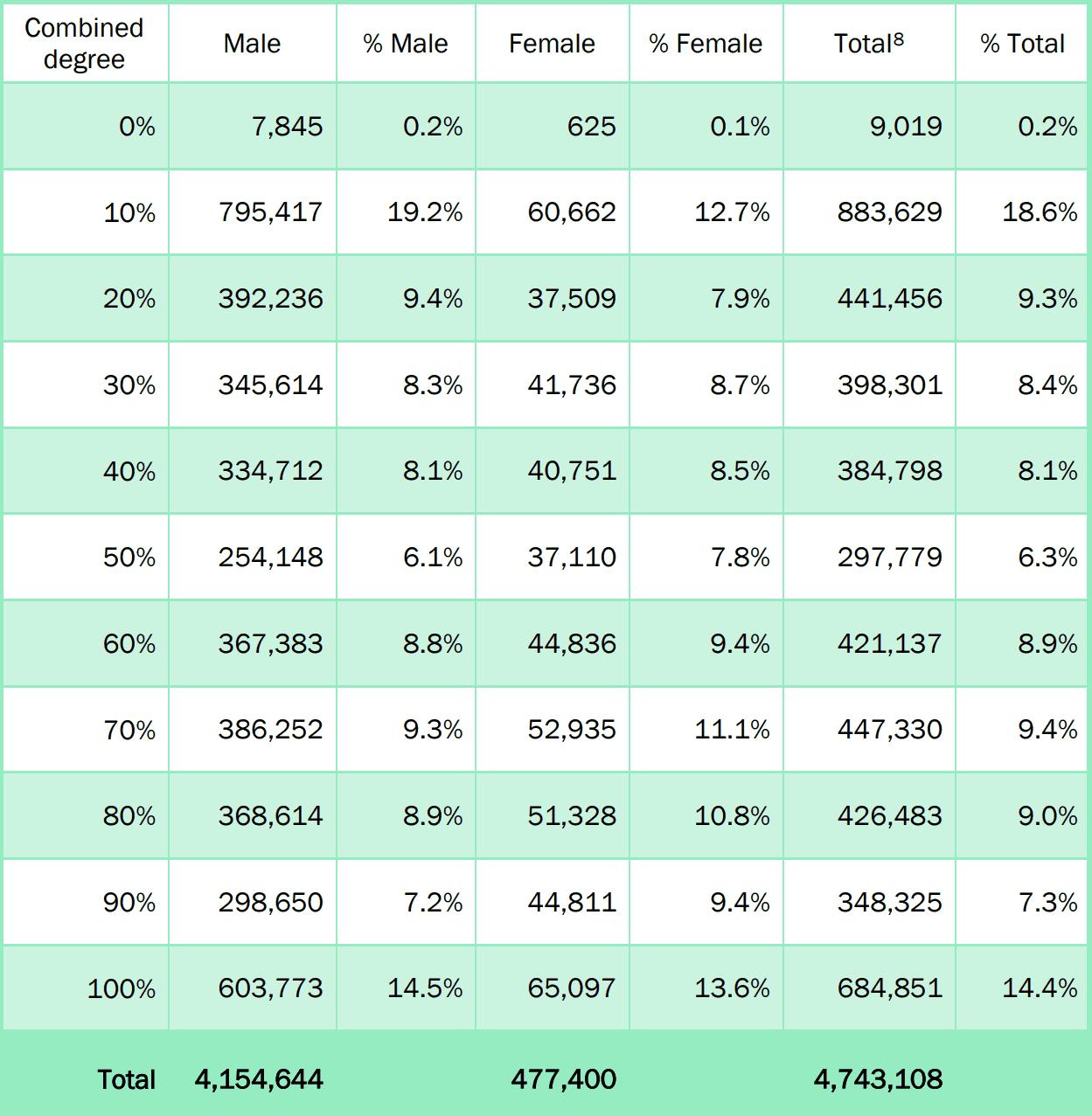 Average VA Rating Statistics