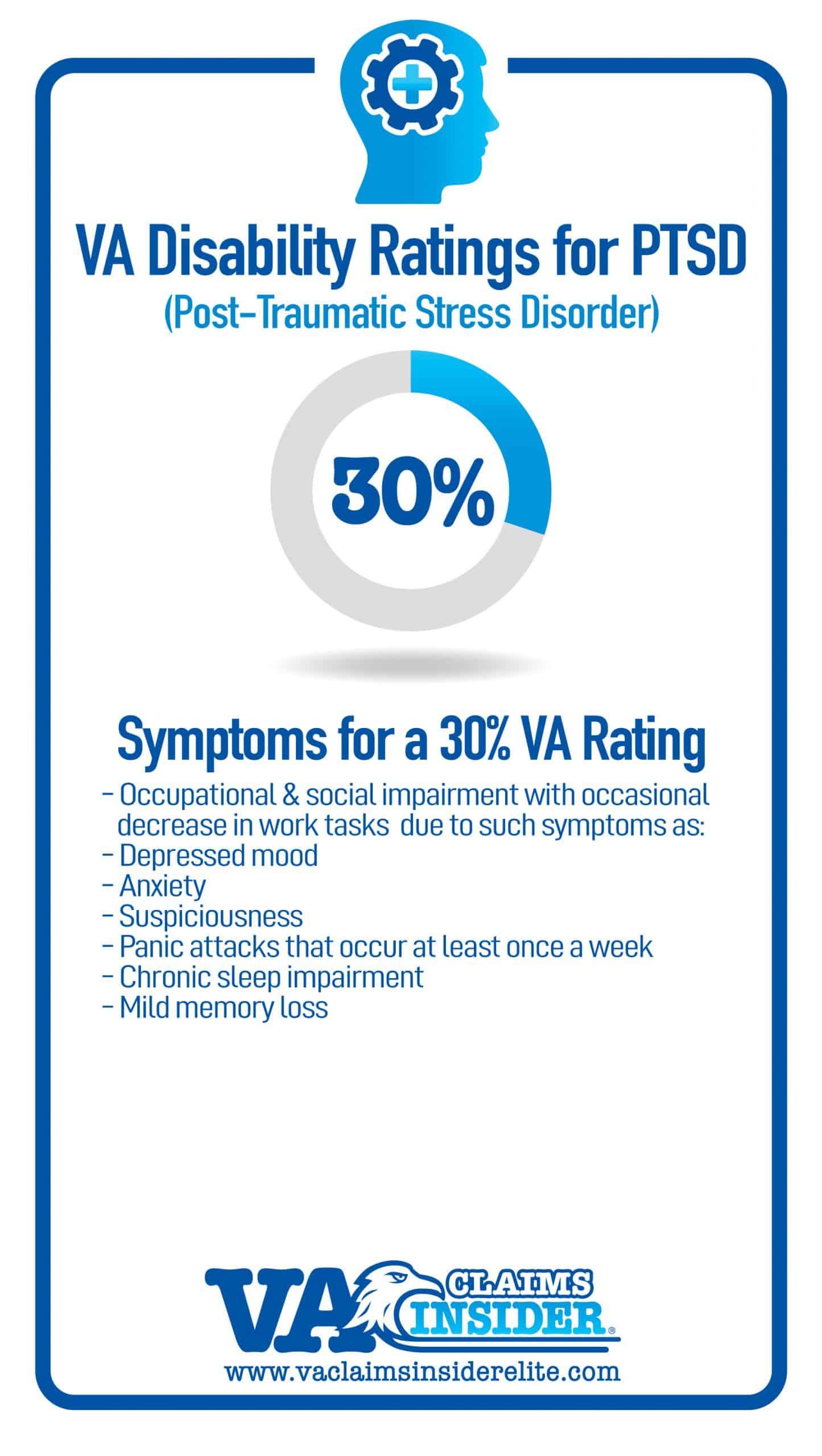 30 Percent VA Rating Criteria
