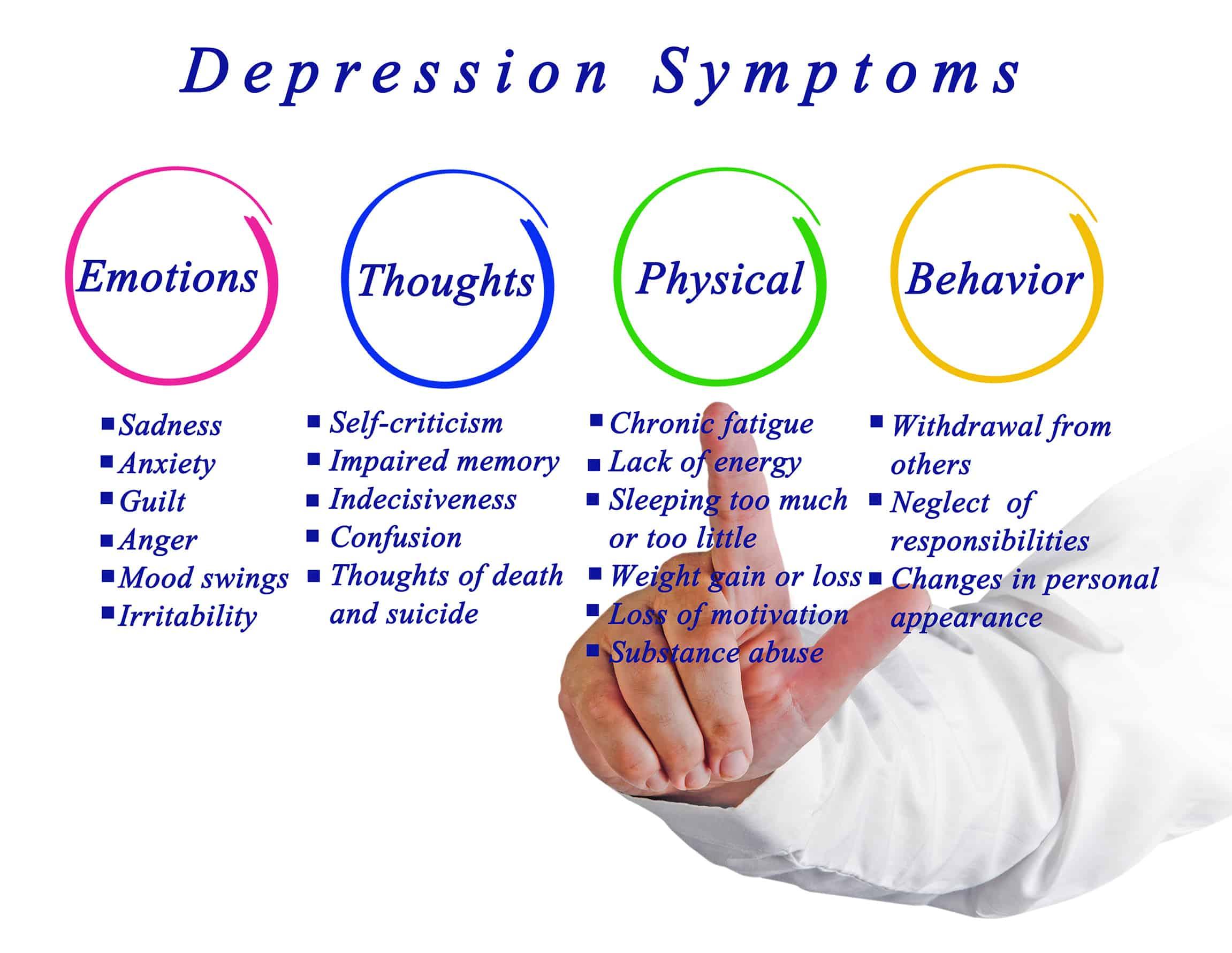 Symptoms of Depression in Veterans