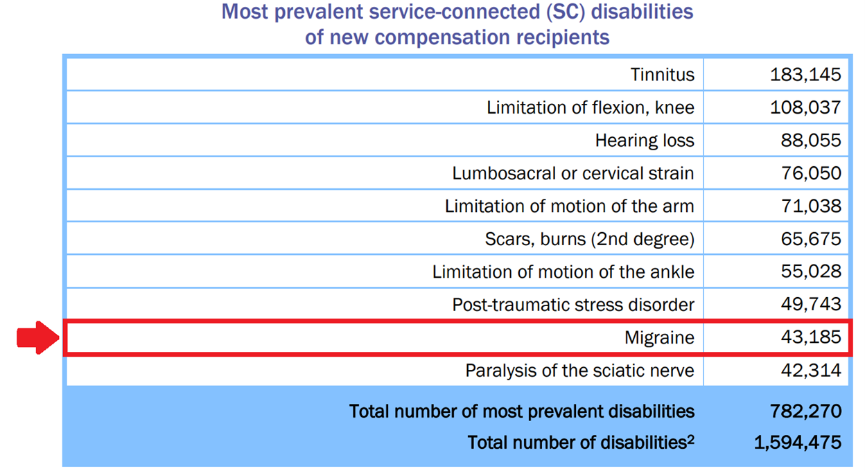Migraine Headaches are in the Top 10 Most Common VA Claims