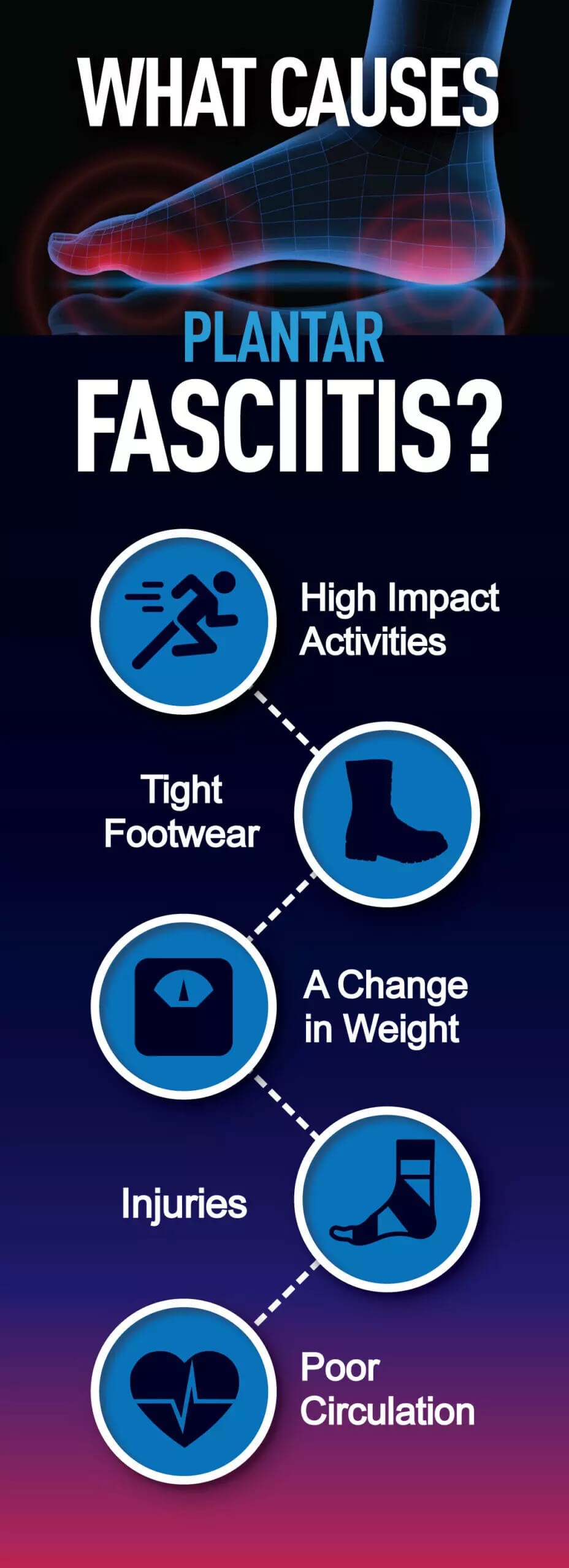 Infographic explaining activities that typically cause flat feet VA disability issues, such as plantar fasciitis. Created by © VA Claims Insider, LLC.