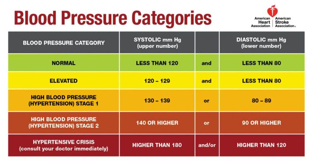 High Blood Pressure in Veterans