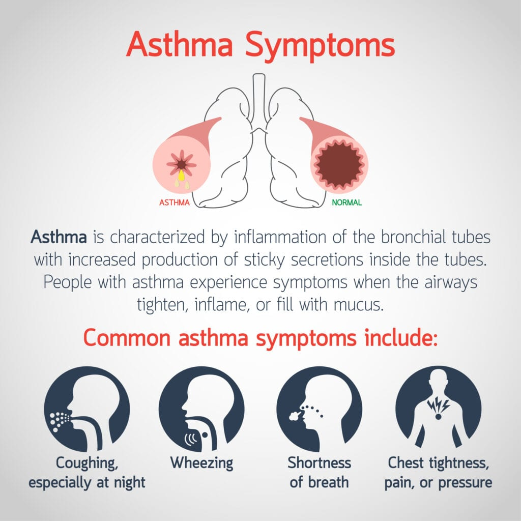 VA Rating Asthma Common Symptoms scaled 1