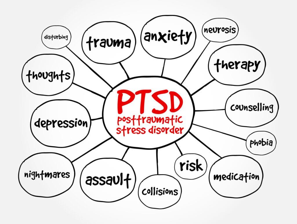 VA Symptoms of PTSD